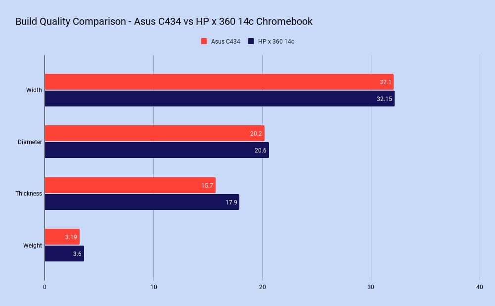 Chromebook Comparison Build Quality Graph - Asus C434 vs HP x 360 14c