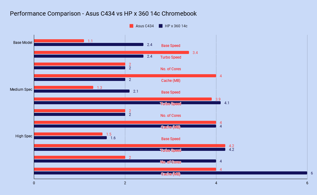 Performance Comparison Chart - Asus C434 vs HP x 360 14c Chromebook
